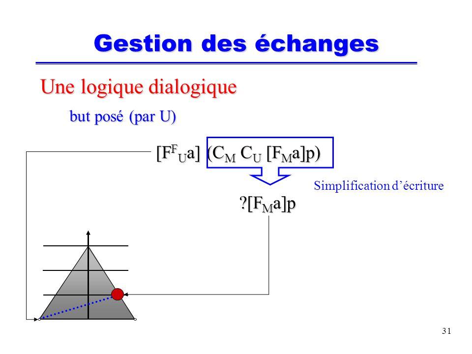 31 Une logique dialogique but posé (par U) but posé (par U) [F F U a] (C M C U [F M a]p) [F M a]p Simplification décriture Gestion des échanges