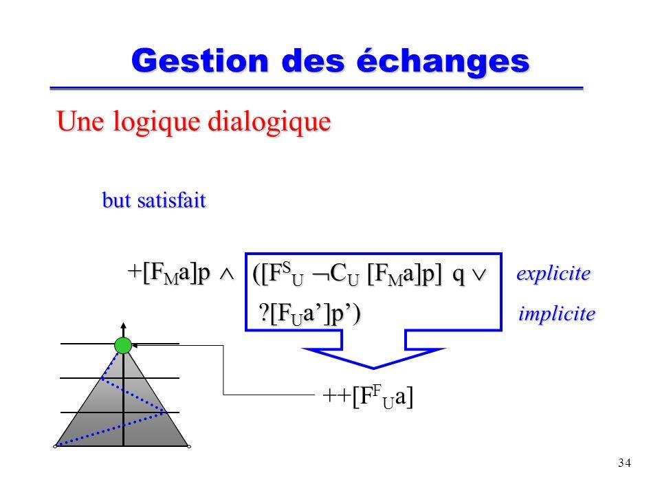 34 Une logique dialogique but satisfait but satisfait +[F M a]p +[F M a]p ([F S U C U [F M a]p] q ([F S U C U [F M a]p] q [F U a]p) [F U a]p) explicite implicite Gestion des échanges ++[F F U a]