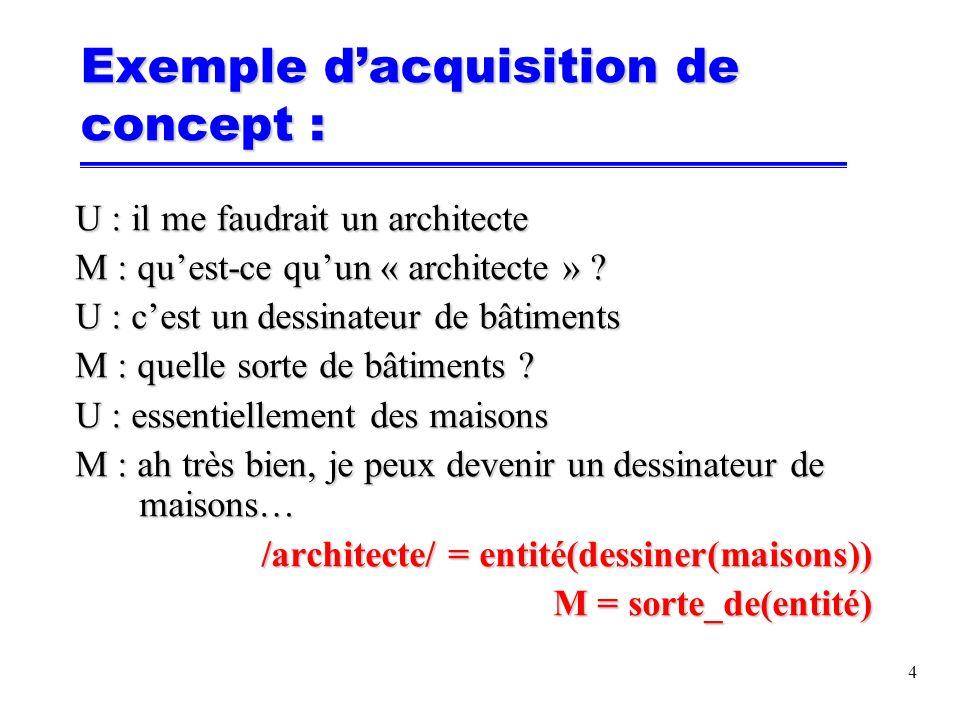 Exemple dacquisition de concept : U : il me faudrait un architecte M : quest-ce quun « architecte » .