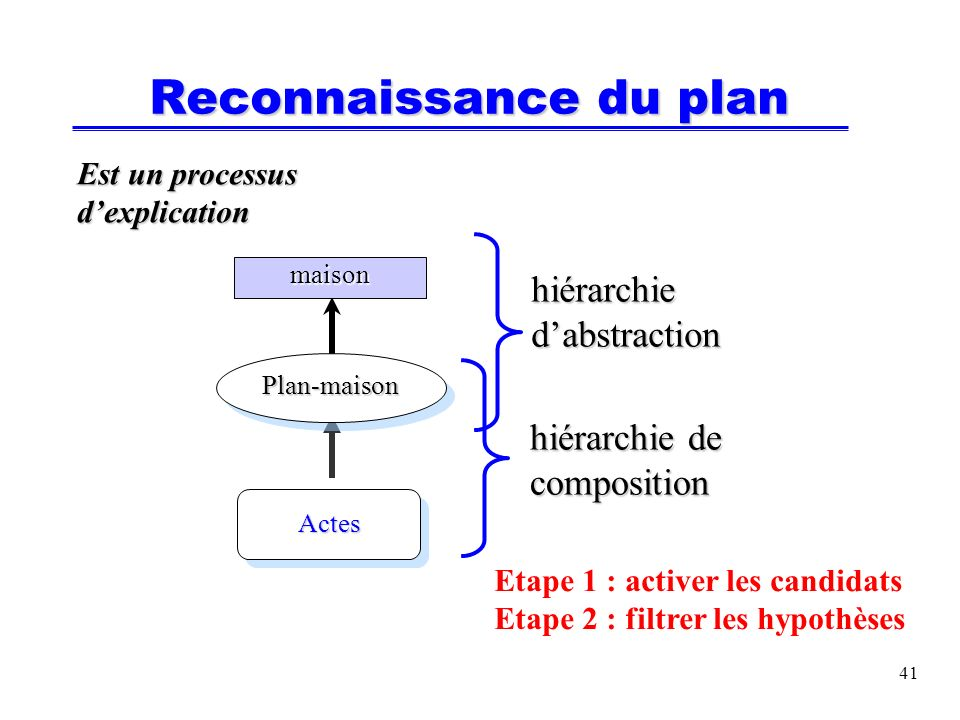 41 Reconnaissance du plan maison Plan-maison Actes Est un processus dexplication hiérarchie de composition Etape 1 : activer les candidats Etape 2 : filtrer les hypothèses hiérarchie dabstraction