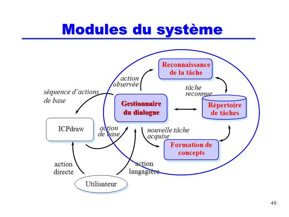 46 Modules du système ICPdraw Formation de concepts Reconnaissance de la tâche action langagière action directe nouvelle tâche acquise Répertoire de tâches action observée tâche reconnue Utilisateur séquence dactions de base action de base Gestionnaire du dialogue
