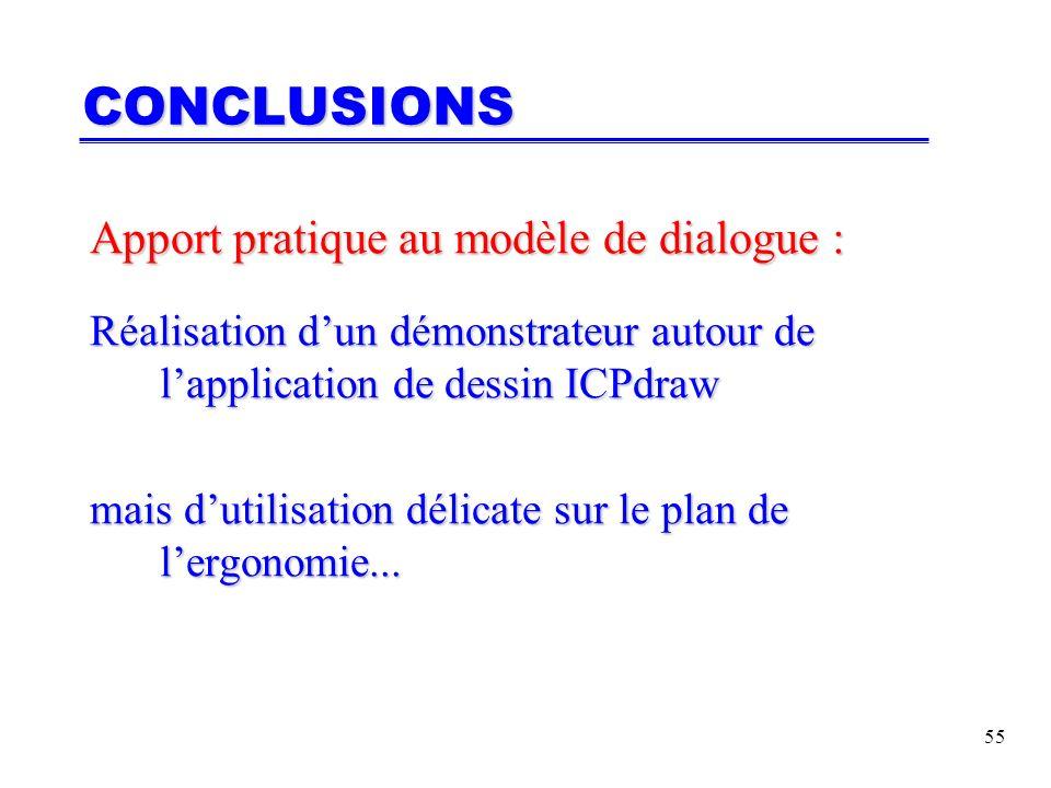 55 CONCLUSIONS Apport pratique au modèle de dialogue : Réalisation dun démonstrateur autour de lapplication de dessin ICPdraw mais dutilisation délicate sur le plan de lergonomie...