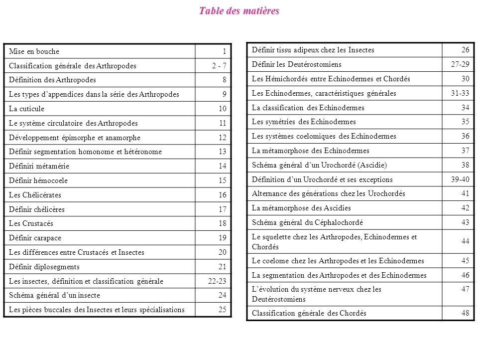 Table des matières Mise en bouche1 Classification générale des Arthropodes2 - 7 Définition des Arthropodes8 Les types dappendices dans la série des Arthropodes9 La cuticule10 Le système circulatoire des Arthropodes11 Développement épimorphe et anamorphe12 Définir segmentation homonome et hétéronome13 Définiri métamérie14 Définir hémocoele15 Les Chélicérates16 Définir chélicères17 Les Crustacés18 Définir carapace19 Les différences entre Crustacés et Insectes20 Définir diplosegments21 Les insectes, définition et classification générale22-23 Schéma général dun insecte24 Les pièces buccales des Insectes et leurs spécialisations25 Définir tissu adipeux chez les Insectes26 Définir les Deutérostomiens27-29 Les Hémichordés entre Echinodermes et Chordés30 Les Echinodermes, caractéristiques générales31-33 La classification des Echinodermes34 Les symétries des Echinodermes35 Les systèmes coelomiques des Echinodermes36 La métamorphose des Echinodermes37 Schéma général dun Urochordé (Ascidie)38 Définition dun Urochordé et ses exceptions39-40 Alternance des générations chez les Urochordés41 La métamorphose des Ascidies42 Schéma général du Céphalochordé43 Le squelette chez les Arthropodes, Echinodermes et Chordés 44 Le coelome chez les Arthropodes et les Echinodermes45 La segmentation des Arthropodes et des Echinodermes46 Lévolution du système nerveux chez les Deutérostomiens 47 Classification générale des Chordés48