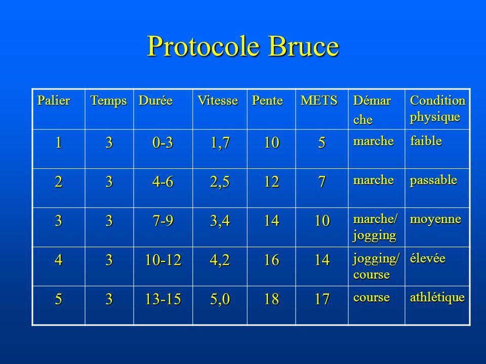 Protocole Bruce PalierTempsDuréeVitessePenteMETSDémarche Condition physique 130-31,7105marchefaible 234-62,5127marchepassable 337-93,41410 marche/ jog
