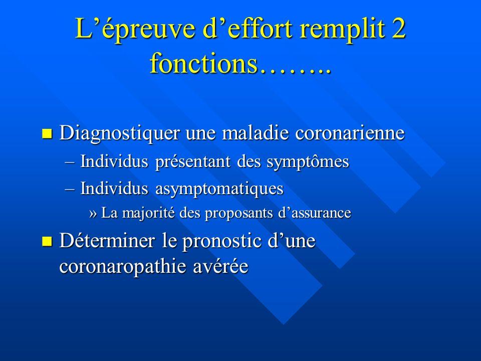 Lépreuve deffort remplit 2 fonctions…….. Diagnostiquer une maladie coronarienne Diagnostiquer une maladie coronarienne –Individus présentant des sympt