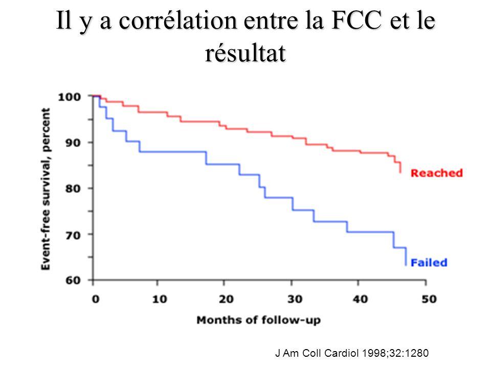 Il y a corrélation entre la FCC et le résultat J Am Coll Cardiol 1998;32:1280