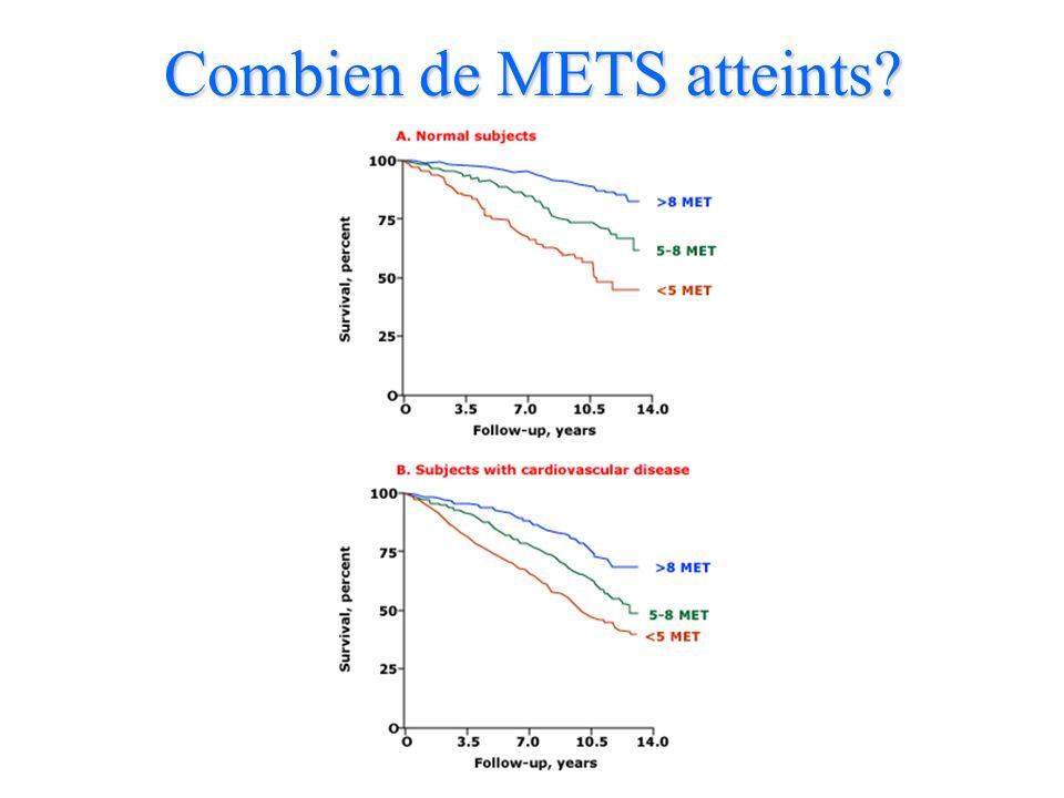 Combien de METS atteints?