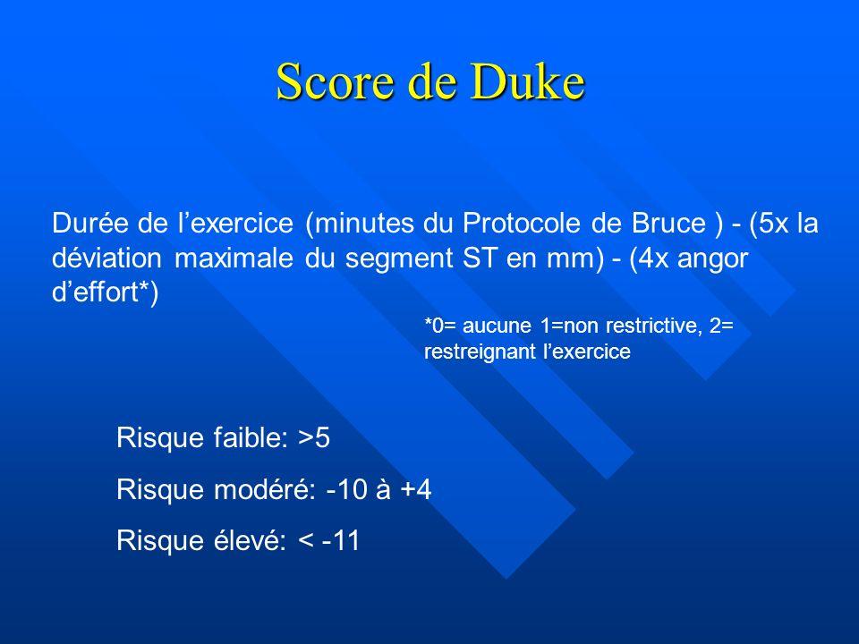 Score de Duke Durée de lexercice (minutes du Protocole de Bruce ) - (5x la déviation maximale du segment ST en mm) - (4x angor deffort*) *0= aucune 1=