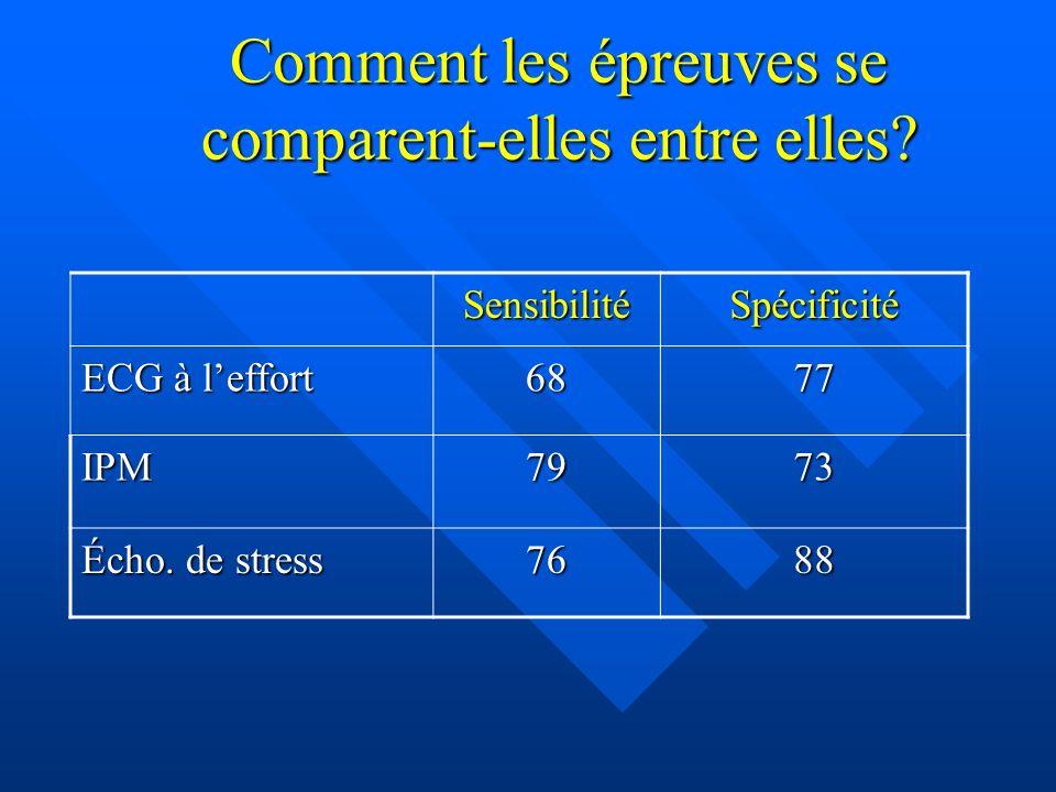 Comment les épreuves se comparent-elles entre elles? Sensibilité Spécificité ECG à leffort 6877 IPM7973 Écho. de stress 7688