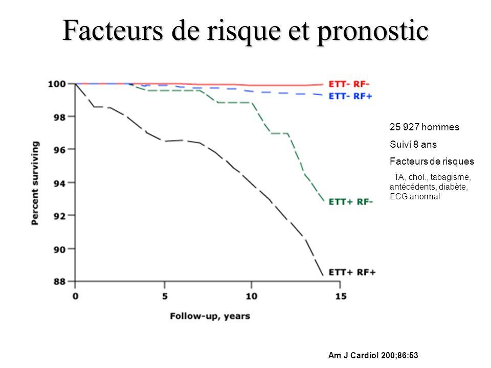 Facteurs de risque et pronostic Am J Cardiol 200;86:53 25 927 hommes Suivi 8 ans Facteurs de risques TA, chol., tabagisme, antécédents, diabète, ECG a