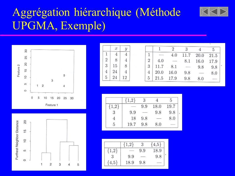 Aggrégation hiérarchique (Méthode de Ward) u La méthode de Ward consiste à regrouper la paire daggrégats produisant la plus petite erreur quadratique de lensemble des aggrégats résultants u Si un aggrégat contient m observations x 1, x 2,...., x m ou x i est le vecteur de caractéristiques (x i1,...,x id ), lerreur quadratique de lobservation x i (distance Euclidienne par rapport à la moyenne) est