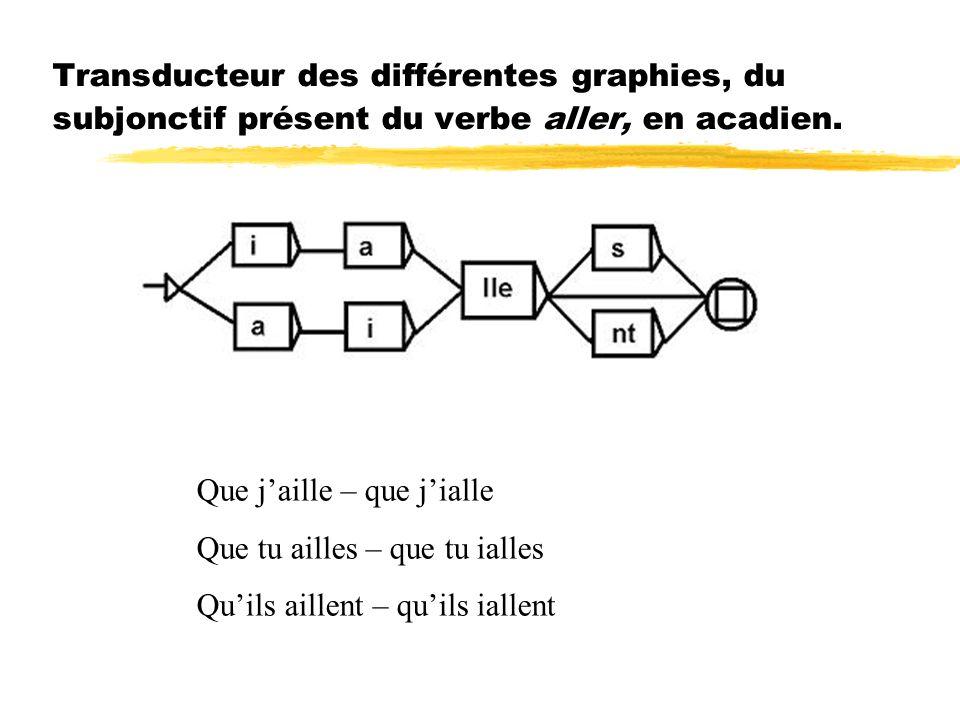 Transducteur des différentes graphies, du subjonctif présent du verbe aller, en acadien. Que jaille – que jialle Que tu ailles – que tu ialles Quils a