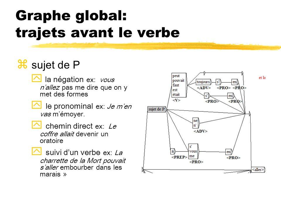 Graphe global: trajets avant le verbe z sujet de P y la négation ex: vous nallez pas me dire que on y met des formes y le pronominal ex: Je men vas mé