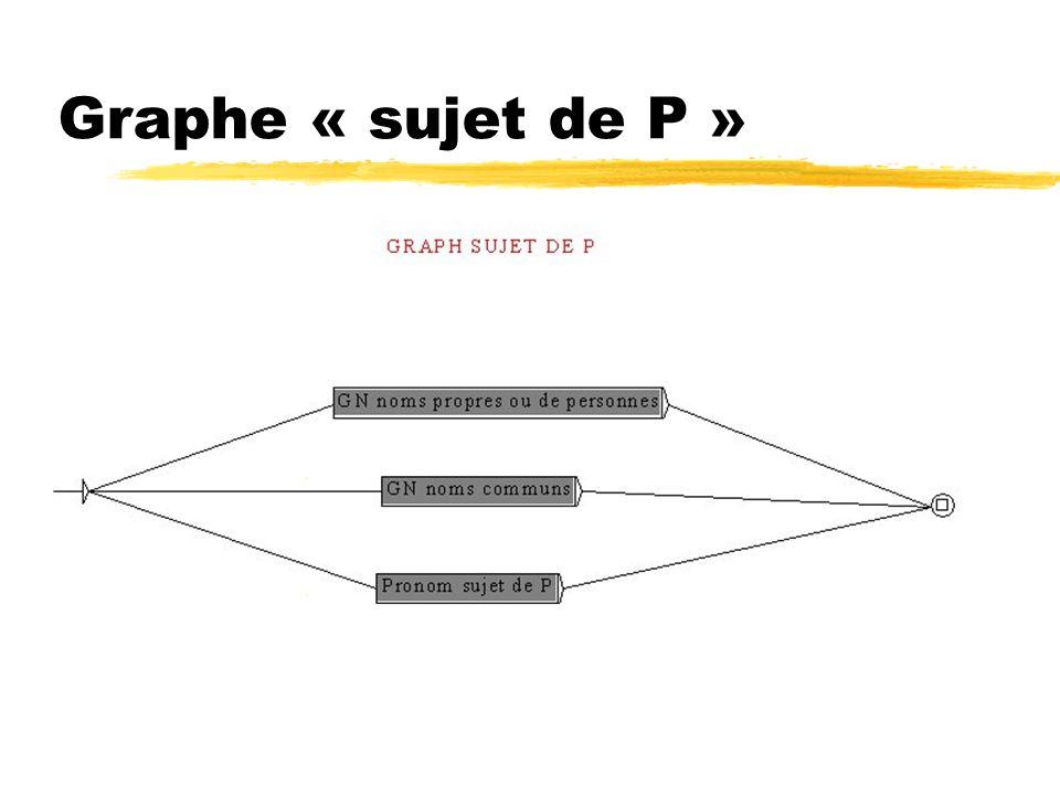 Graphe « sujet de P »