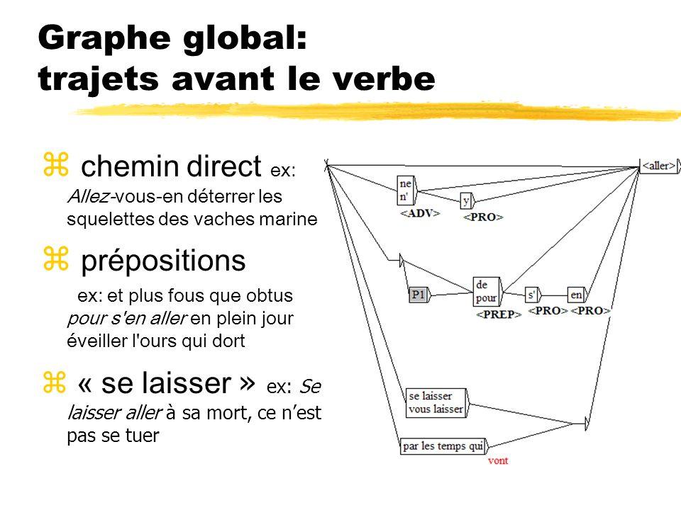 Graphe global: trajets avant le verbe z chemin direct ex: Allez-vous-en déterrer les squelettes des vaches marine z prépositions ex: et plus fous que