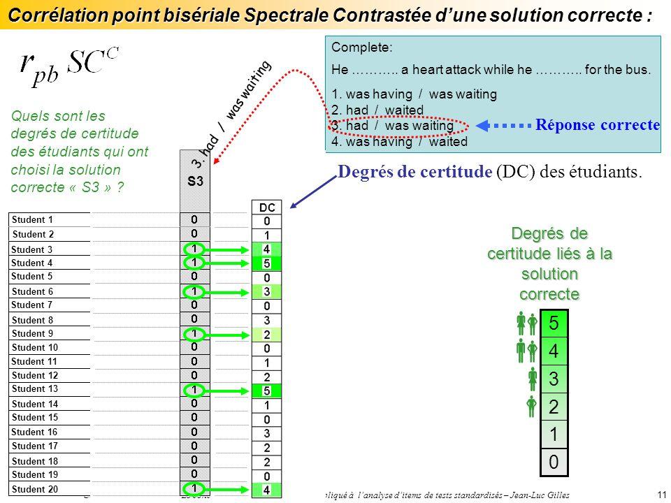 Colloque ADMEE 2005 – Le concept de cohérence spectrale appliqué à lanalyse ditems de tests standardisés – Jean-Luc Gilles11 Complete: He ………..