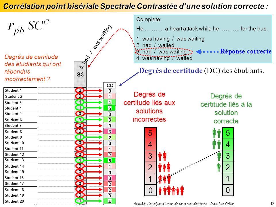 Colloque ADMEE 2005 – Le concept de cohérence spectrale appliqué à lanalyse ditems de tests standardisés – Jean-Luc Gilles12 Complete: He ………..