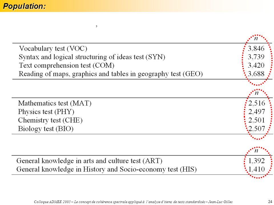 Colloque ADMEE 2005 – Le concept de cohérence spectrale appliqué à lanalyse ditems de tests standardisés – Jean-Luc Gilles24Population:,