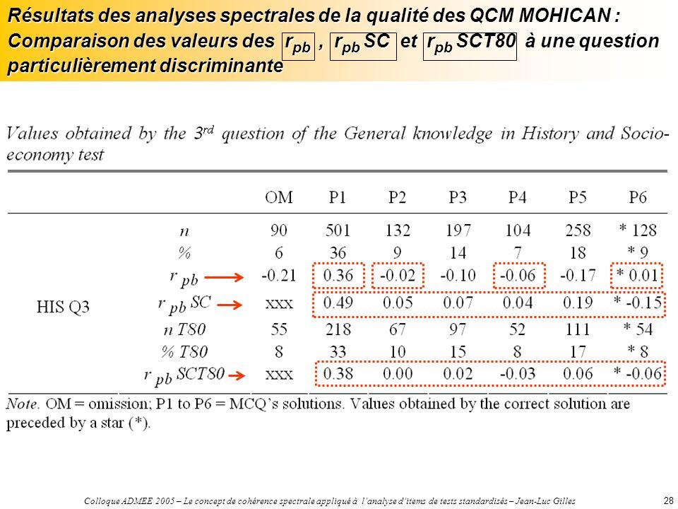 Colloque ADMEE 2005 – Le concept de cohérence spectrale appliqué à lanalyse ditems de tests standardisés – Jean-Luc Gilles28 Résultats des analyses spectrales de la qualité des QCM MOHICAN : Comparaison des valeurs des r pb, r pb SC et r pb SCT80 à une question particulièrement discriminante