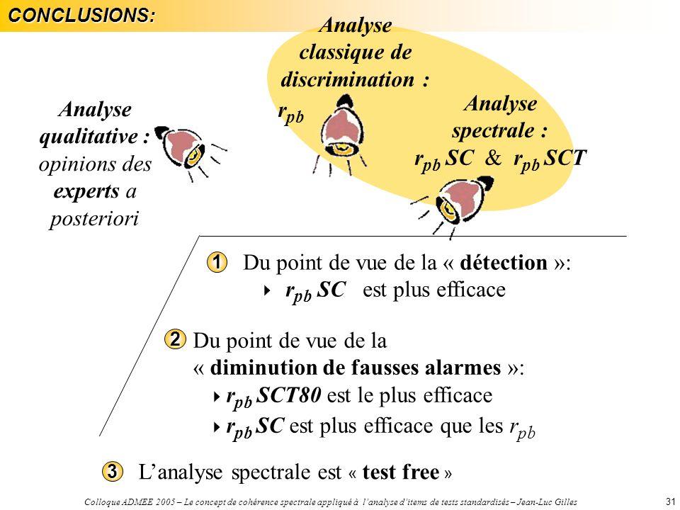 Colloque ADMEE 2005 – Le concept de cohérence spectrale appliqué à lanalyse ditems de tests standardisés – Jean-Luc Gilles31CONCLUSIONS: Analyse qualitative : opinions des experts a posteriori Analyse classique de discrimination : r pb Analyse spectrale : r pb SC & r pb SCT Du point de vue de la « diminution de fausses alarmes »: r pb SCT80 est le plus efficace r pb SC est plus efficace que les r pb2 Du point de vue de la « détection »: r pb SC est plus efficace1 Lanalyse spectrale est « test free »3