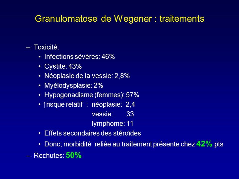 Granulomatose de Wegener : traitements –Toxicité: Infections sévères: 46% Cystite: 43% Néoplasie de la vessie: 2,8% Myélodysplasie: 2% Hypogonadisme (femmes): 57% risque relatif : néoplasie: 2,4 vessie: 33 lymphome: 11 Effets secondaires des stéroïdes Donc; morbidité reliée au traitement présente chez 42% pts –Rechutes: 50%
