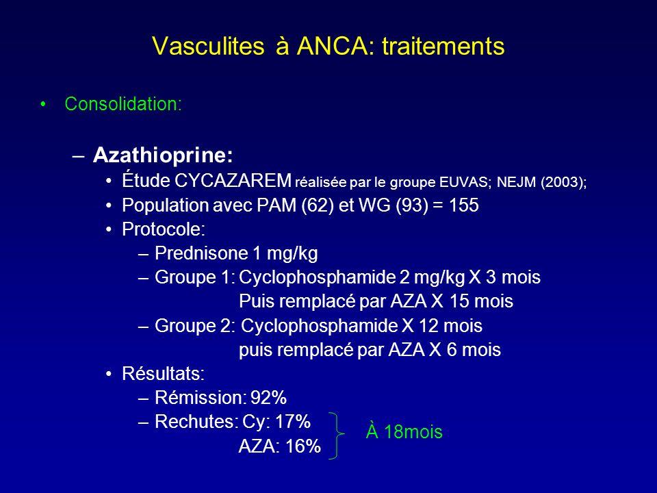 Vasculites à ANCA: traitements Consolidation: –Azathioprine: Étude CYCAZAREM réalisée par le groupe EUVAS; NEJM (2003); Population avec PAM (62) et WG (93) = 155 Protocole: –Prednisone 1 mg/kg –Groupe 1:Cyclophosphamide 2 mg/kg X 3 mois Puis remplacé par AZA X 15 mois –Groupe 2: Cyclophosphamide X 12 mois puis remplacé par AZA X 6 mois Résultats: –Rémission: 92% –Rechutes: Cy: 17% AZA: 16% À 18mois