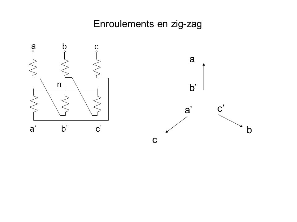 a n b b a n 60° 120° Enroulements en zig-zag