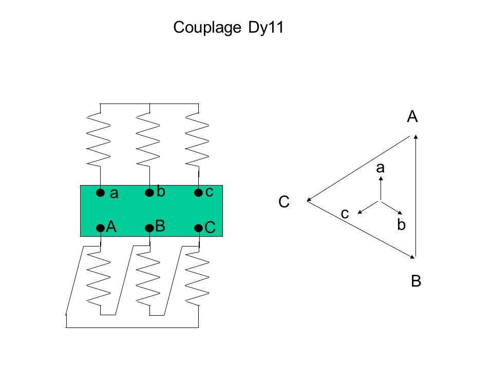 Indice horaire Suivant leur déplacement angulaire, on peut classer les transfos triphasés en 4 groupes : 1. groupe de déplacement angulaire nul : = 0