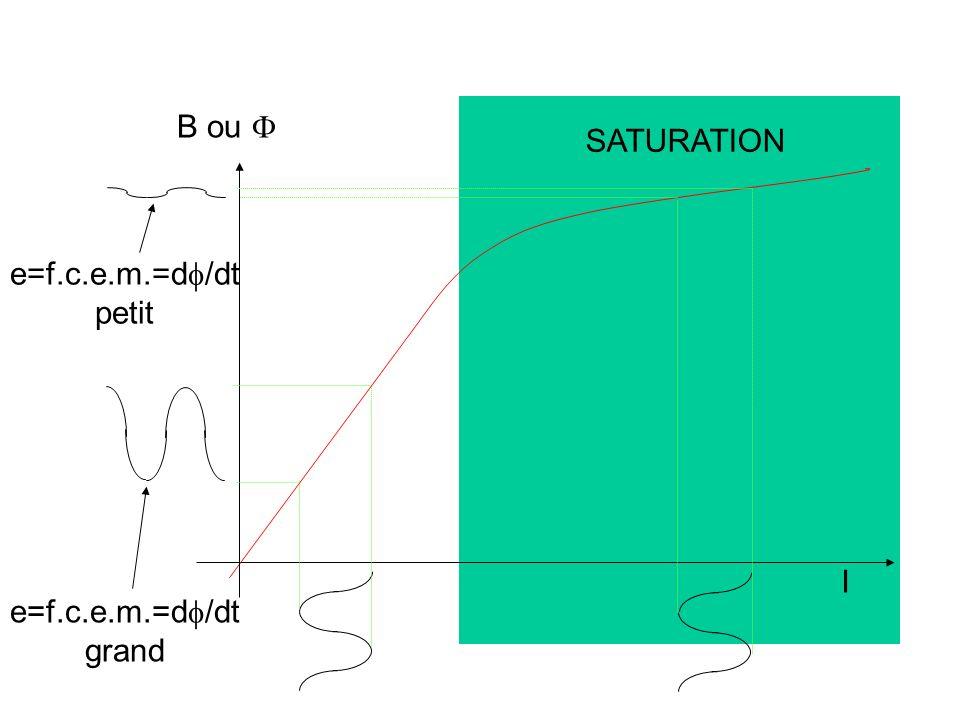 Ça risque fort de chauffer ! 2 220 2 60 n1 S 2 220 2 50 n1 S B saturation Nous pourrons même avoir : L impédance d une bobine à noyau ferromagnétique