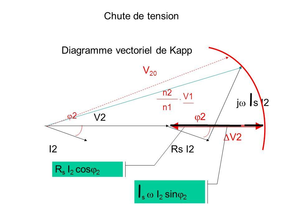 Le diagramme de Kapp se réduit à un triangle rectangle V2 = 0 R2 I2cc j l s I2cc n1 V1cc n2. l s I2cc = n2 n1 V1cc ( ) 2 - (Rs I2cc) 2 l s