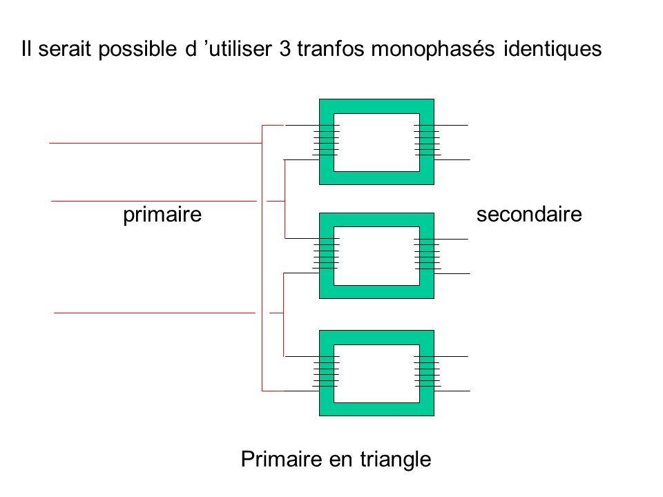 Il serait possible d utiliser 3 tranfos monophasés identiques Primaire en étoile primaire secondaire Les flux magnétiques 1, 2, 3 sont distincts et indépendants on dit qu il s agit d un transfo triphasé à flux libres
