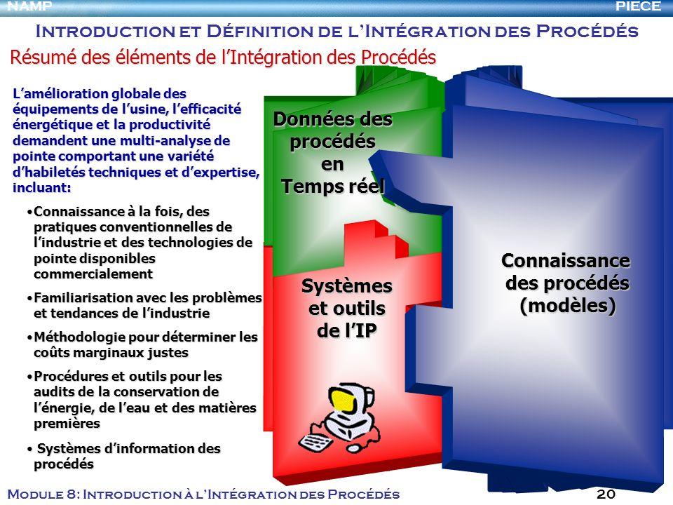 PIECENAMP Module 8: Introduction à lIntégration des Procédés 20 Connaissance des procédés (modèles) Données des procédés en Temps réel Systèmes et out