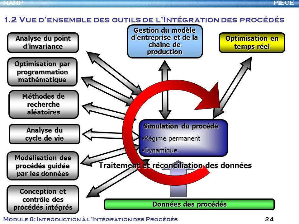 PIECENAMP Module 8: Introduction à lIntégration des Procédés 24 Simulation du procédé Simulation du procédé Régime permanentRégime permanent Dynamique