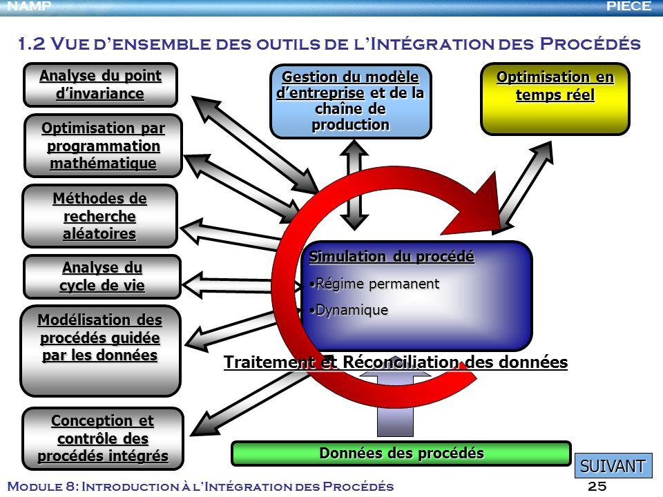 PIECENAMP Module 8: Introduction à lIntégration des Procédés 25 Simulation du procédé Régime permanentRégime permanent DynamiqueDynamique Analyse du p