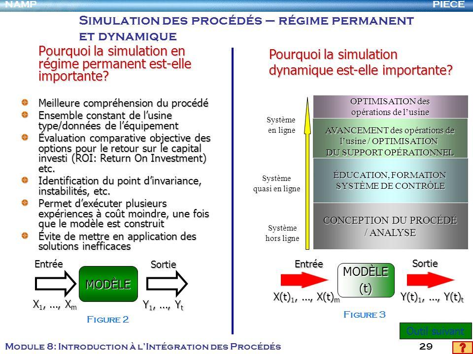 PIECENAMP Module 8: Introduction à lIntégration des Procédés 29 Simulation des procédés – régime permanent et dynamique Pourquoi la simulation en régi