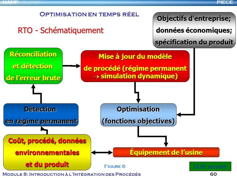 PIECENAMP Module 8: Introduction à lIntégration des Procédés 60 Réconciliation et détection de lerreur brute Mise à jour du modèle de procédé (régime