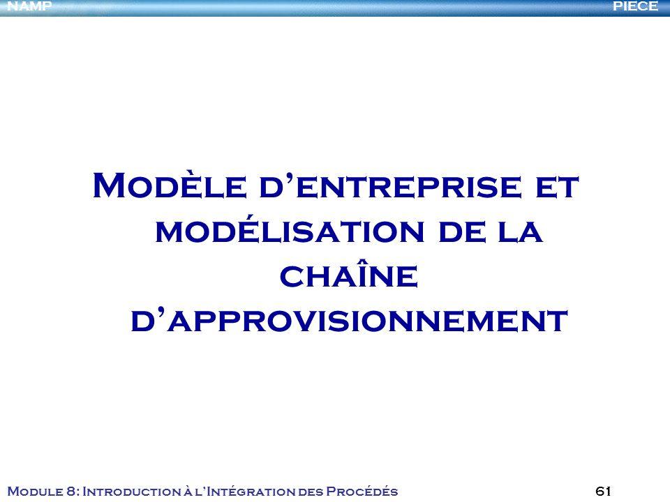 PIECENAMP Module 8: Introduction à lIntégration des Procédés 61 Modèle dentreprise et modélisation de la chaîne dapprovisionnement