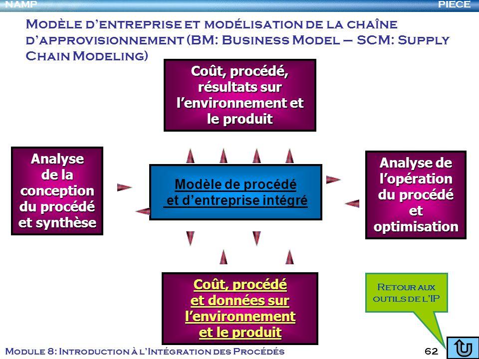 PIECENAMP Module 8: Introduction à lIntégration des Procédés 62 Modèle de procédé et dentreprise intégré Coût, procédé Coût, procédé et données sur le