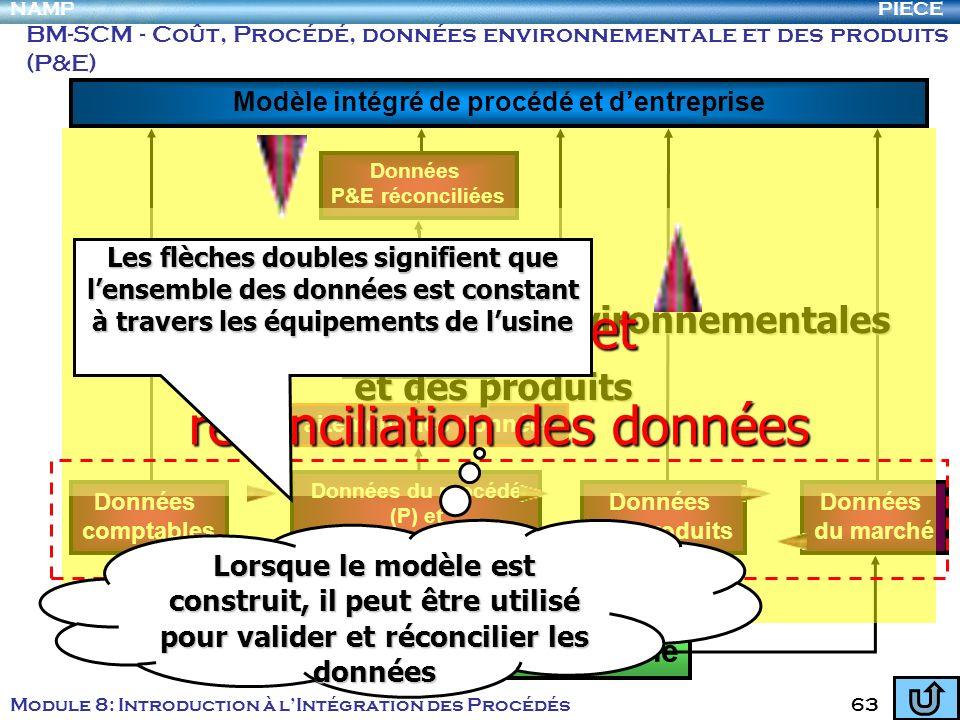 PIECENAMP Module 8: Introduction à lIntégration des Procédés 63 Équipements de lusine Modèle intégré de procédé et dentreprise BM-SCM - Coût, Procédé,