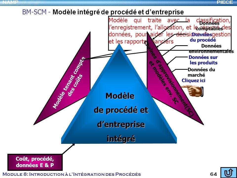 PIECENAMP Module 8: Introduction à lIntégration des Procédés 64 Modèle basé sur les 1er principes BM-SCM - Modèle intégré de procédé et dentreprise Mo