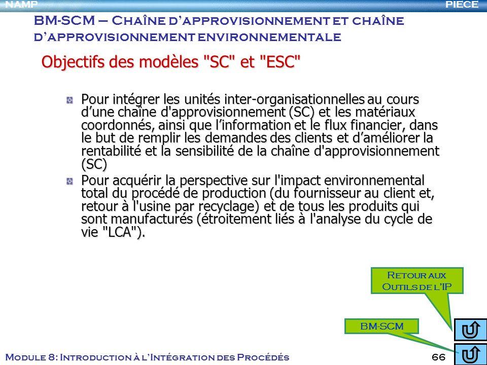 PIECENAMP Module 8: Introduction à lIntégration des Procédés 66 Objectifs des modèles