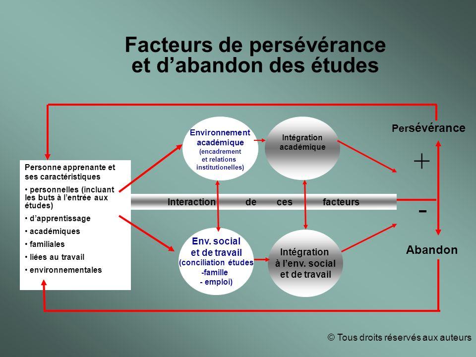 Facteurs de persévérance et dabandon des études Intégration académique Env.