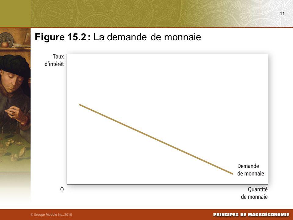 11 Figure 15.2 : La demande de monnaie