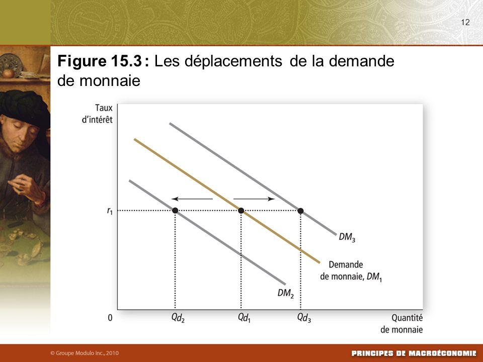 12 Figure 15.3 : Les déplacements de la demande de monnaie
