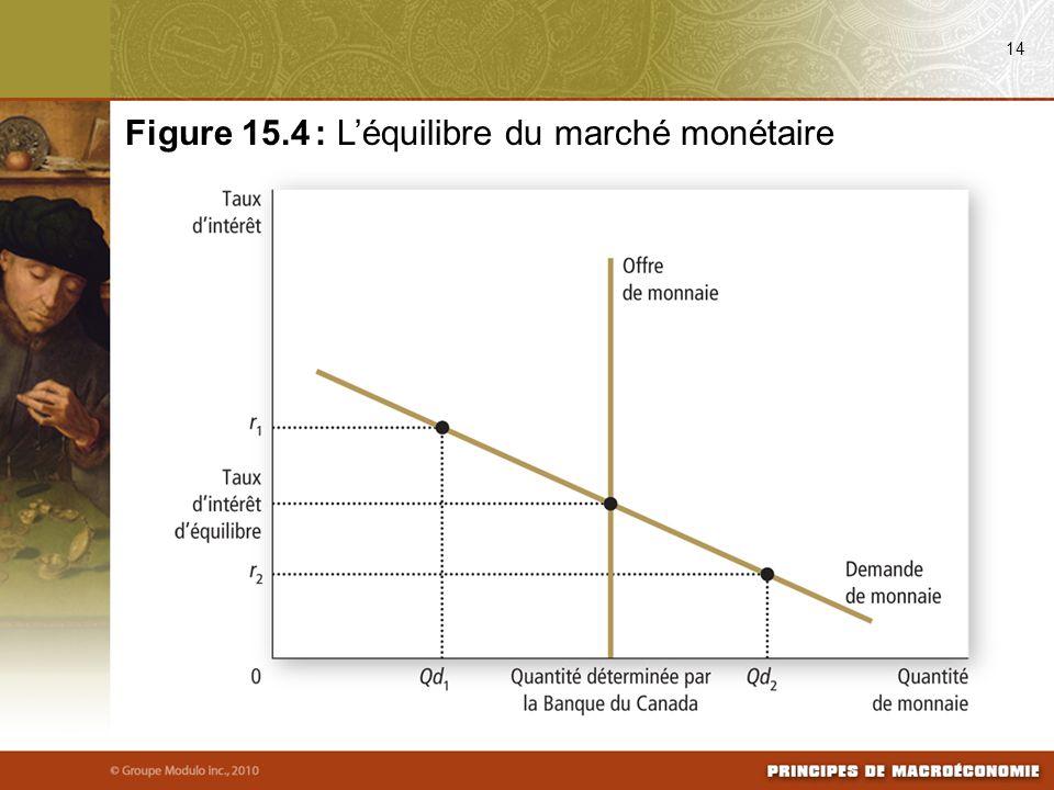 14 Figure 15.4 : Léquilibre du marché monétaire