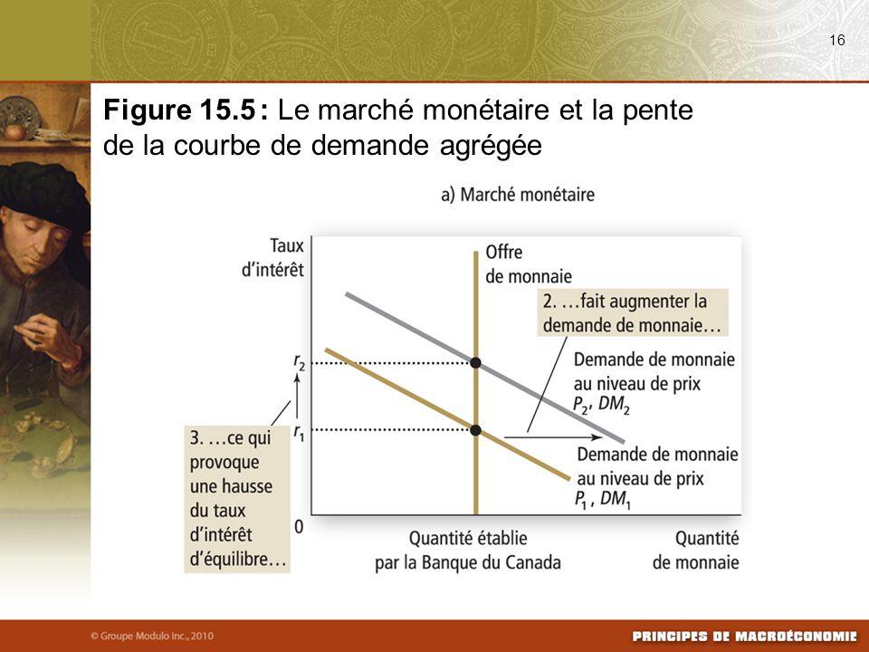 16 Figure 15.5 : Le marché monétaire et la pente de la courbe de demande agrégée