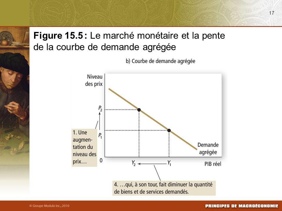17 Figure 15.5 : Le marché monétaire et la pente de la courbe de demande agrégée