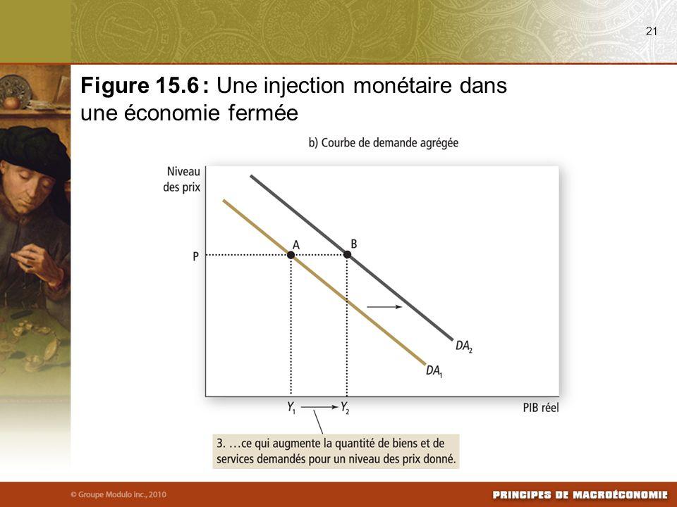 21 Figure 15.6 : Une injection monétaire dans une économie fermée