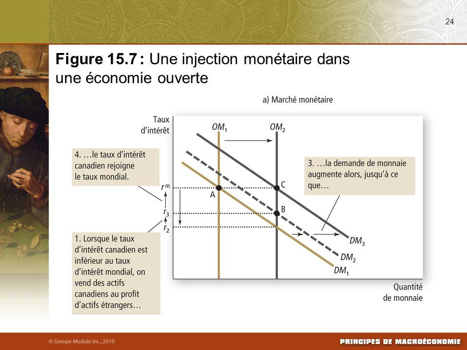 24 Figure 15.7 : Une injection monétaire dans une économie ouverte