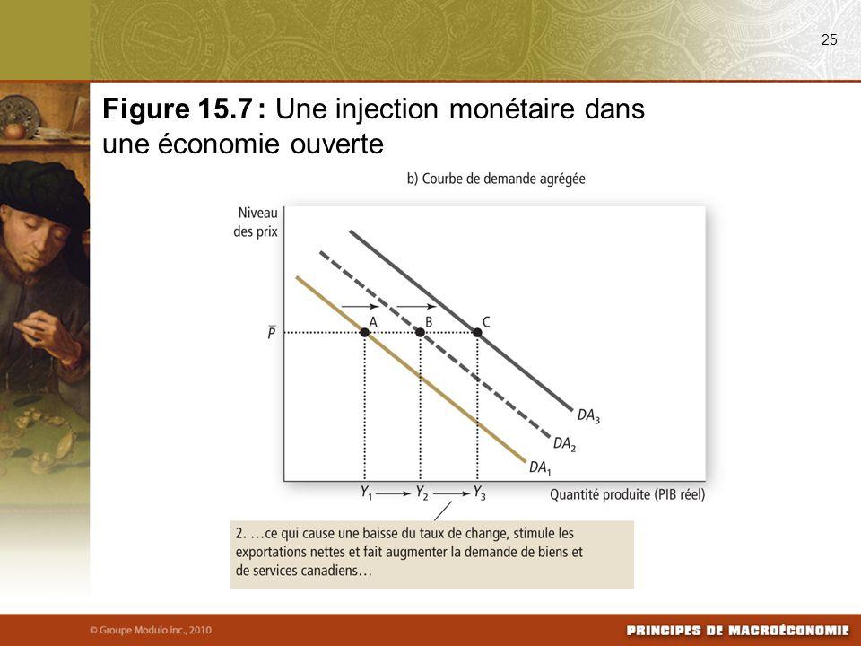 25 Figure 15.7 : Une injection monétaire dans une économie ouverte